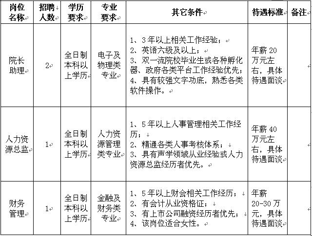『中国声谷』国际声学产业技术研究院 招聘简章